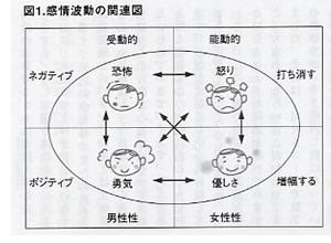 感情波動の関連図
