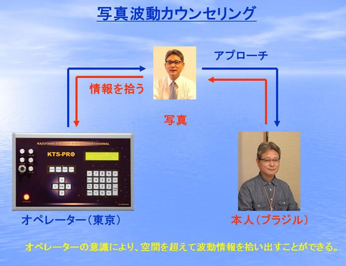 写真カウンセリング説明図